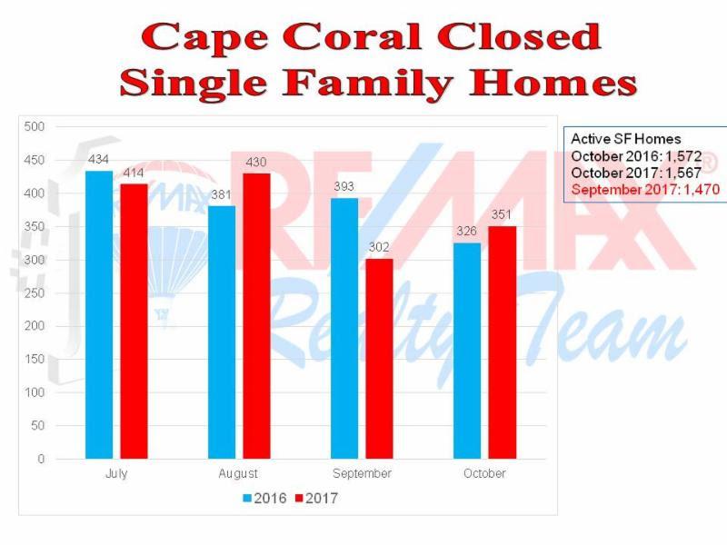 Cape Coral Real Estate Market for November 2017